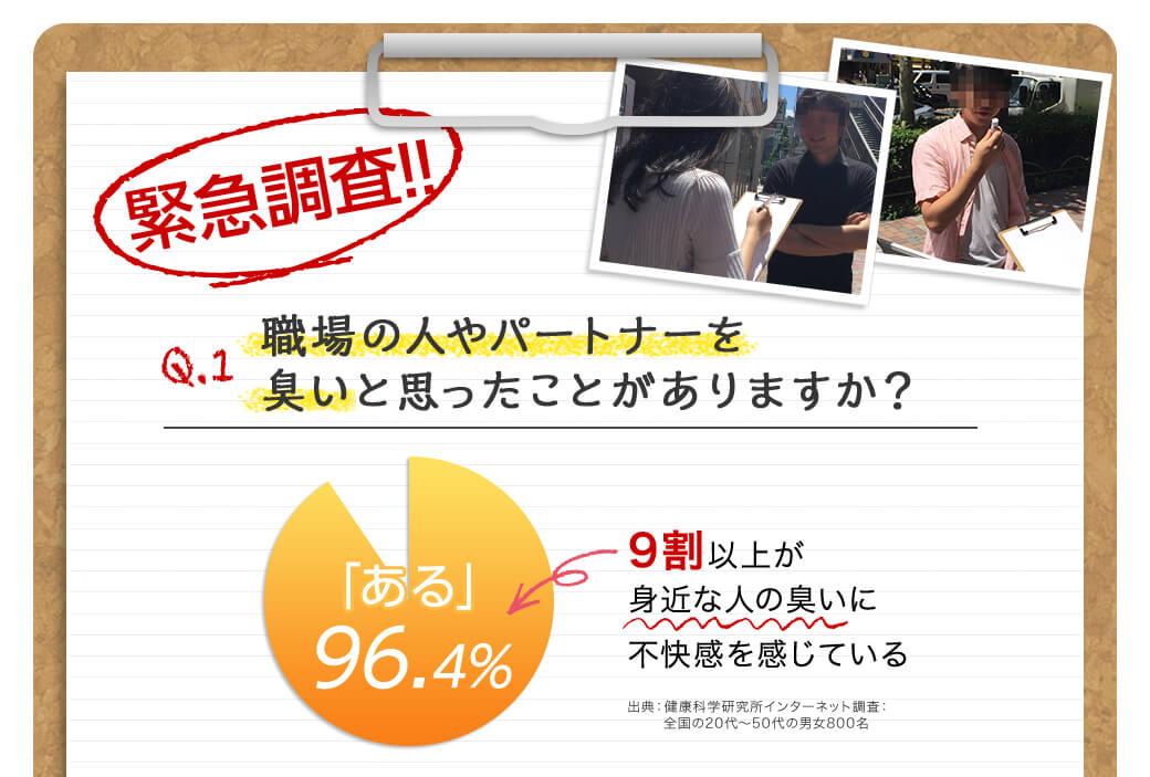 緊急調査!!職場の人やパートナーを 臭いと思ったことがありますか? - 「ある(96.4%)」9割以上が身近な人の臭いに不快感を感じている