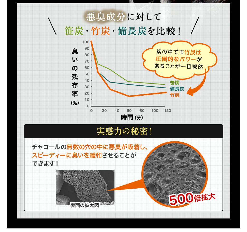 悪臭成分に対して笹炭・竹炭・備長炭を比較!(炭の中では竹炭は圧倒的パワーがあることが一目瞭然)