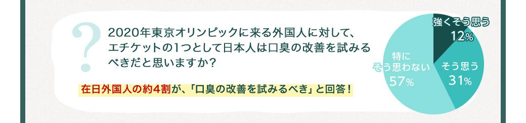 2020年東京オリンピックに来る外国人に対して、エチケットの1つとして日本人は口臭の改善を試みるべきだと思いますか? 在日外国人の約4割が、「口臭の改善を試みるべき」と回答!